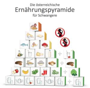 Ernährungspyramide für Schwangere (Quelle: Gesundheitsministerium Österreich)
