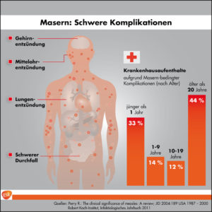 Grafik: GSK