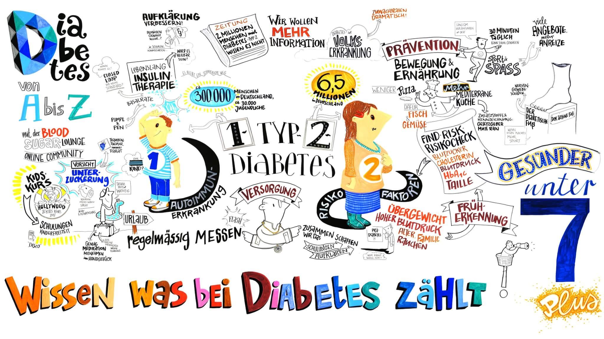 Wissen was bei Diabetes zählt - Gesünder unter 7 - Zeichnung