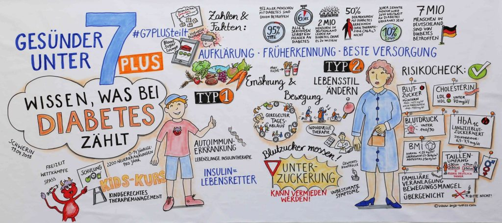Das Livebild fasst die Hauptthemen der Kampagne in Schwerin zusammen