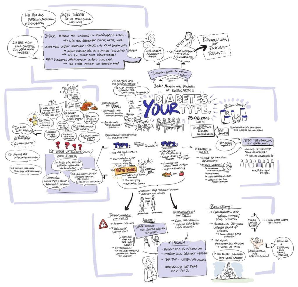 Live-Zeichnung mit den Themen des Tages - Gesünder unter 7