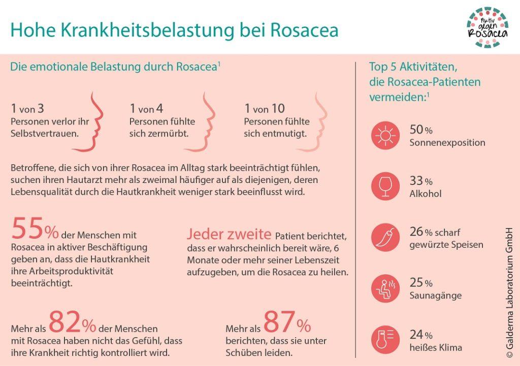 Grafik zur Krankheitsbelastung bei Rosacea