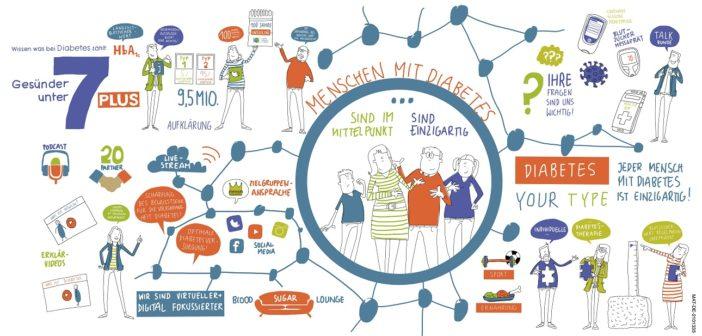 Menschen mit Diabetes - Gesünder unter 7 Plus
